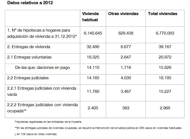 Datos-relativos-a-desahucios-en-2012