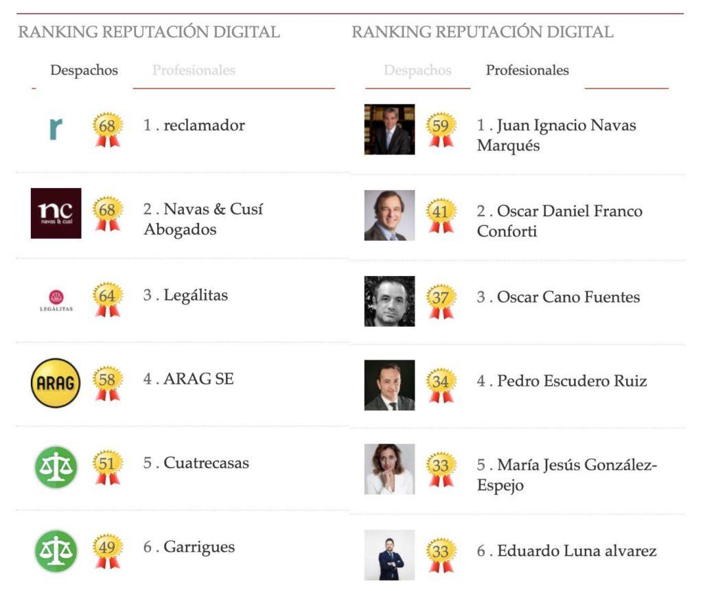 Navas-&-Cusí-y-Juan-Ignacio-Navas-mantienen-el-liderazgo-en-los-rankings-de-reputación-digital-de-Law-&-Trends