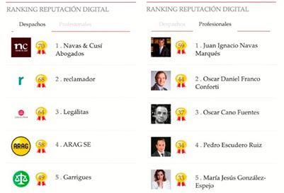 Navas Cusi y Juan Ignacio Navas lideran el ranking de Reputacion Digital marcado por la crisis del coronavirus